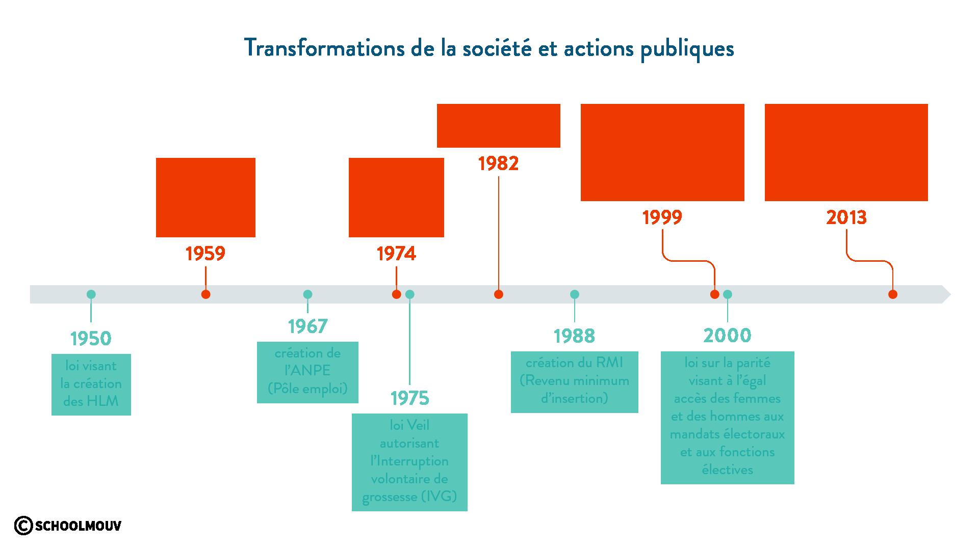 date actions publiques politiques publiques