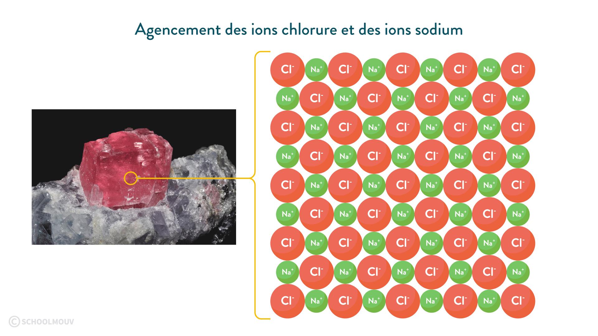 ions chlorure sodium cristal