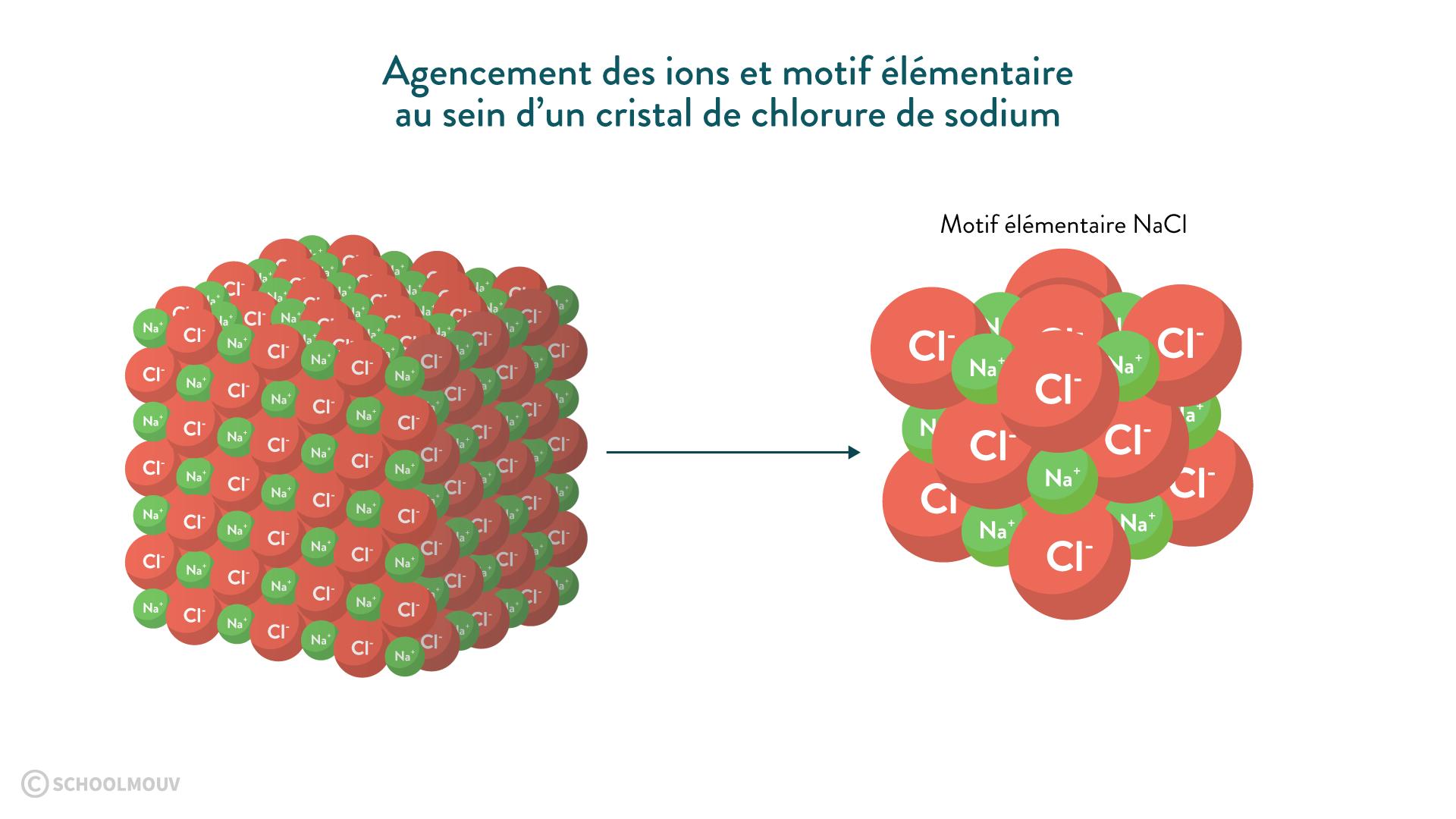 motif ions cristal chlorure sodium