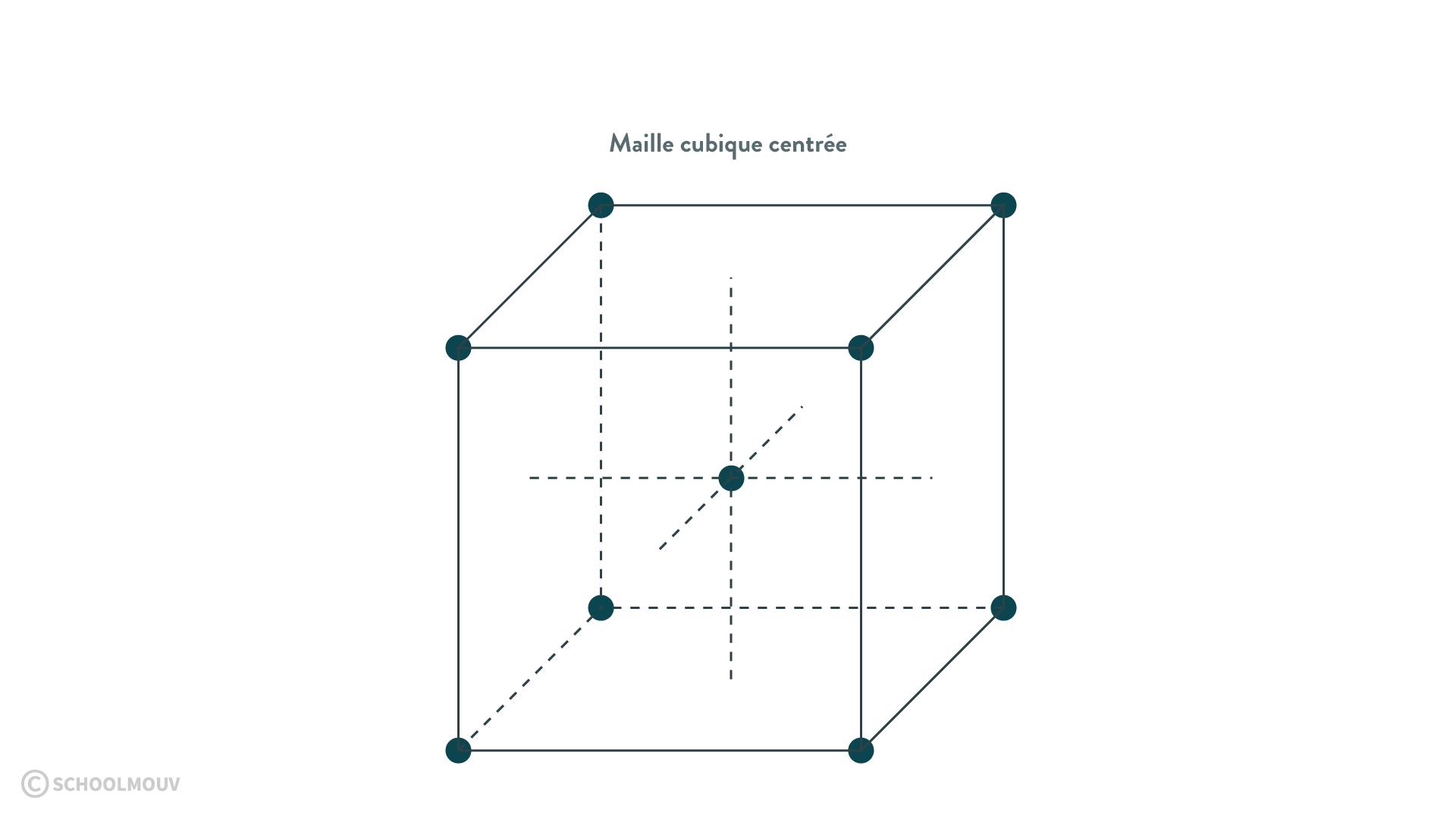 cristal maille cubique centrée