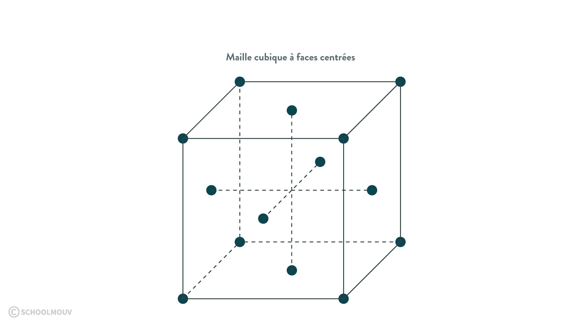 cristal maille cubique à faces centrées