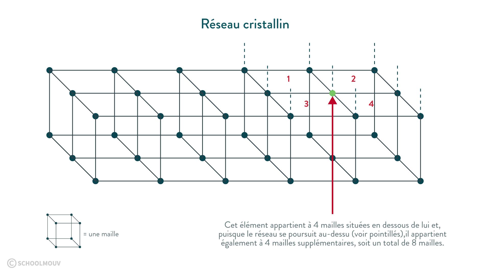 réseau cristallin mailles