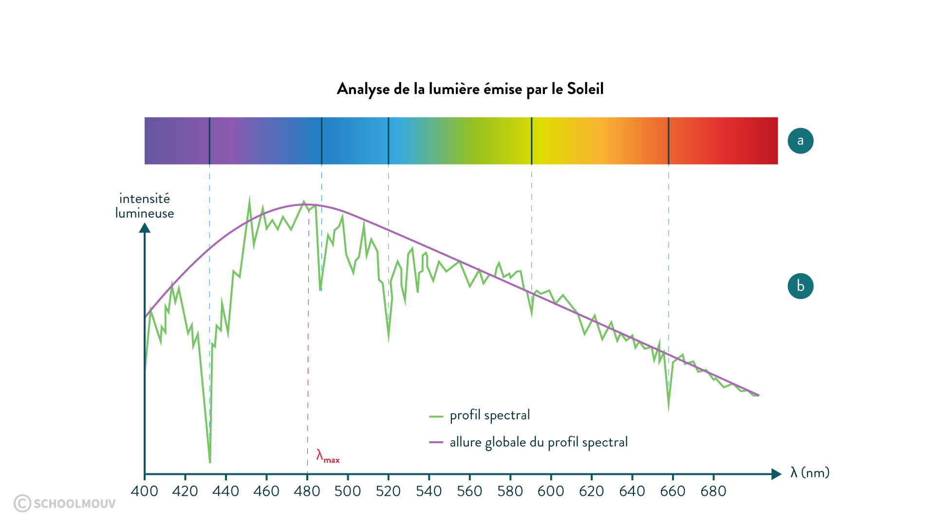profil spectral lumière Soleil