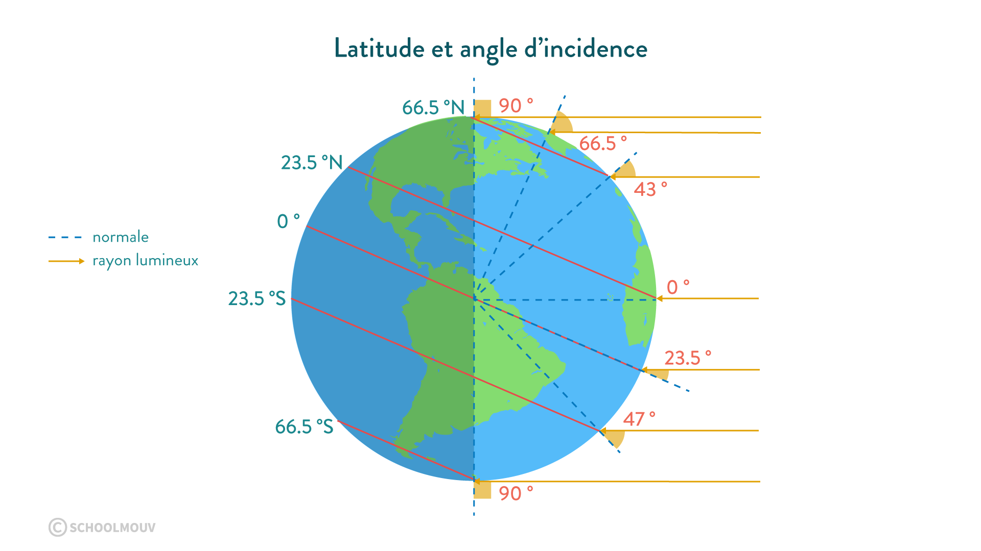 latitude incidence