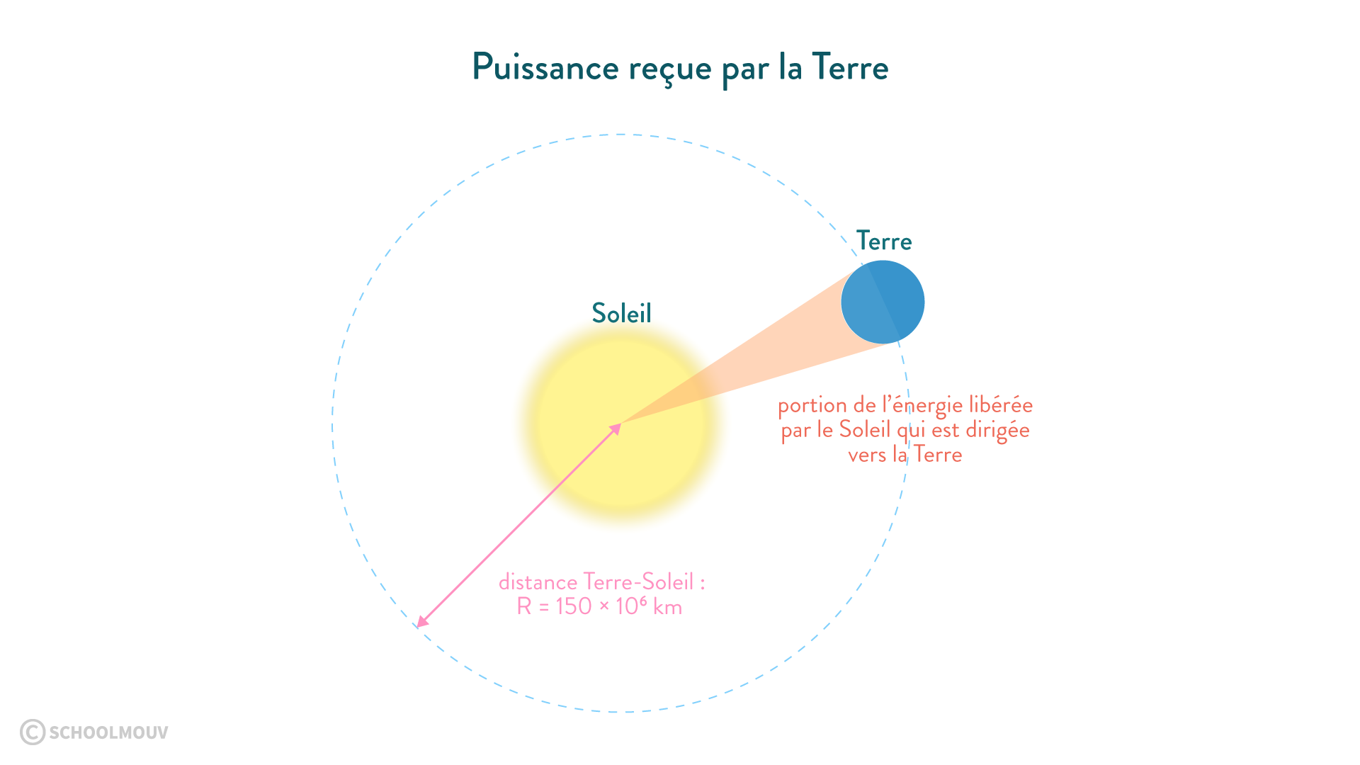 puissance rayonnement solaire Terre