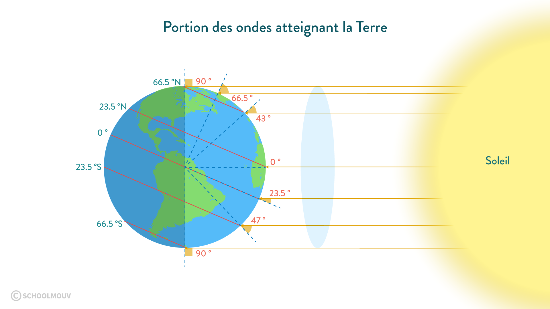 portion ondes solaire Terre