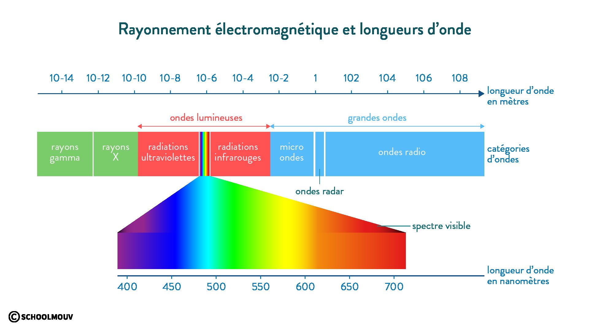 rayonnement électromagnétique longueur onde