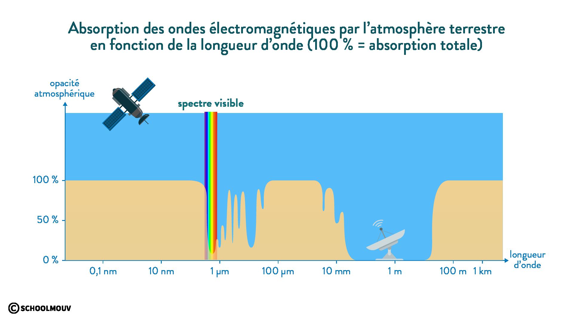 absorption ondes électromagnétiques atmosphère