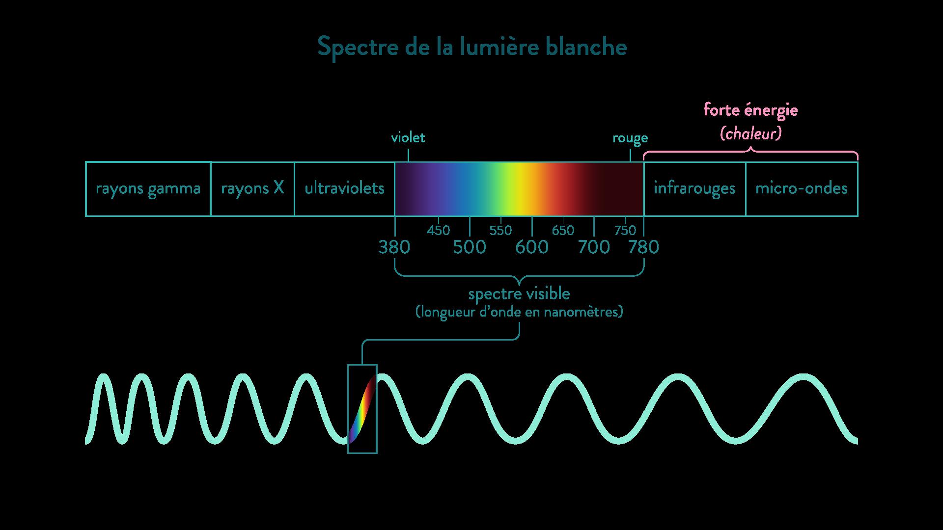 spectre lumière blanche longueur onde