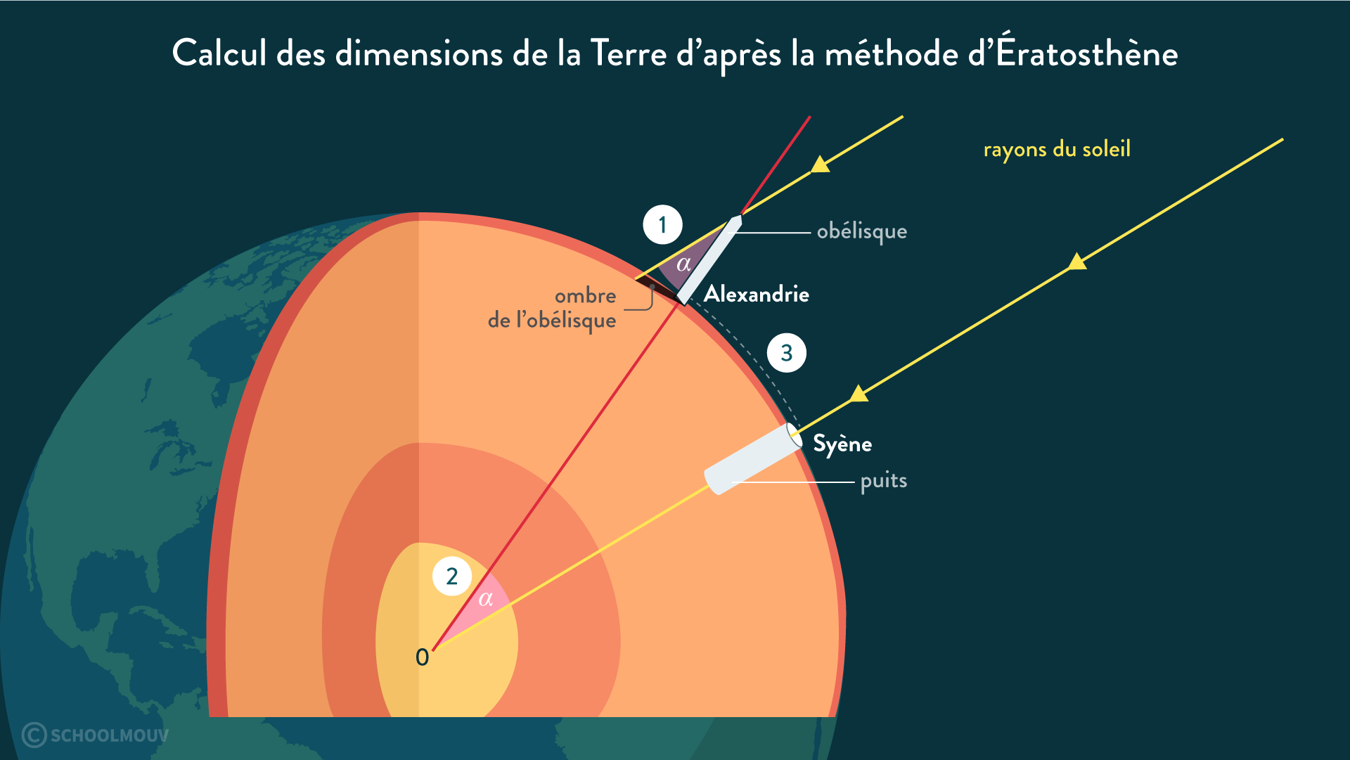 calcul dimension Terre Ératosthène