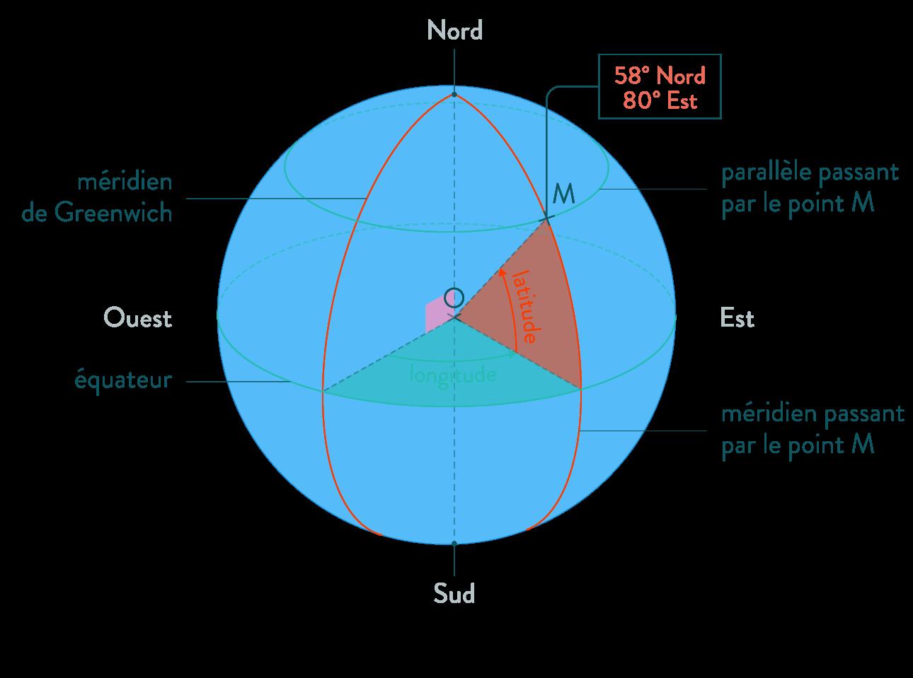 longitude latitude coordonnées anglaires