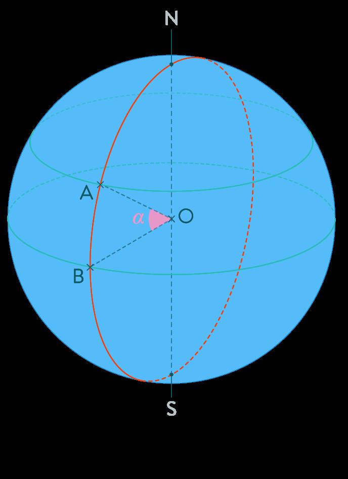 méridien distance points grand cercle