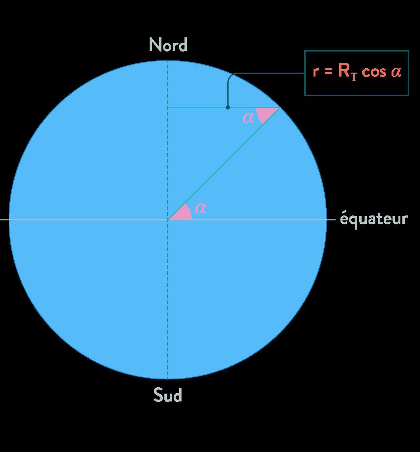 périmètre parallèle angles alternes internes