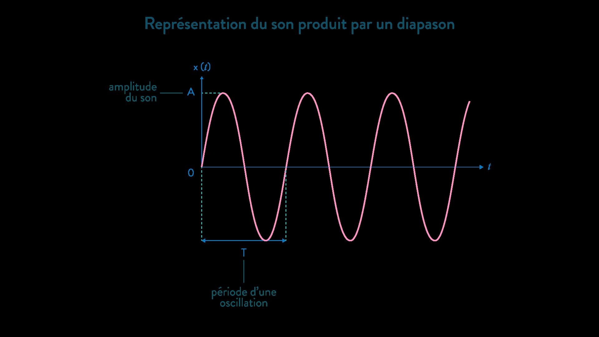 son diapason oscillation