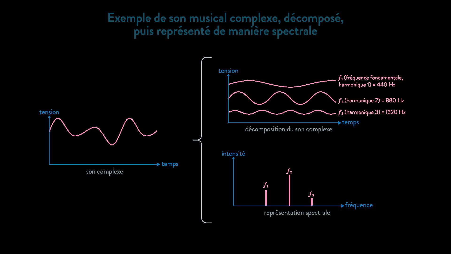 son complexe décomposition fréquence fondamentale harmonique