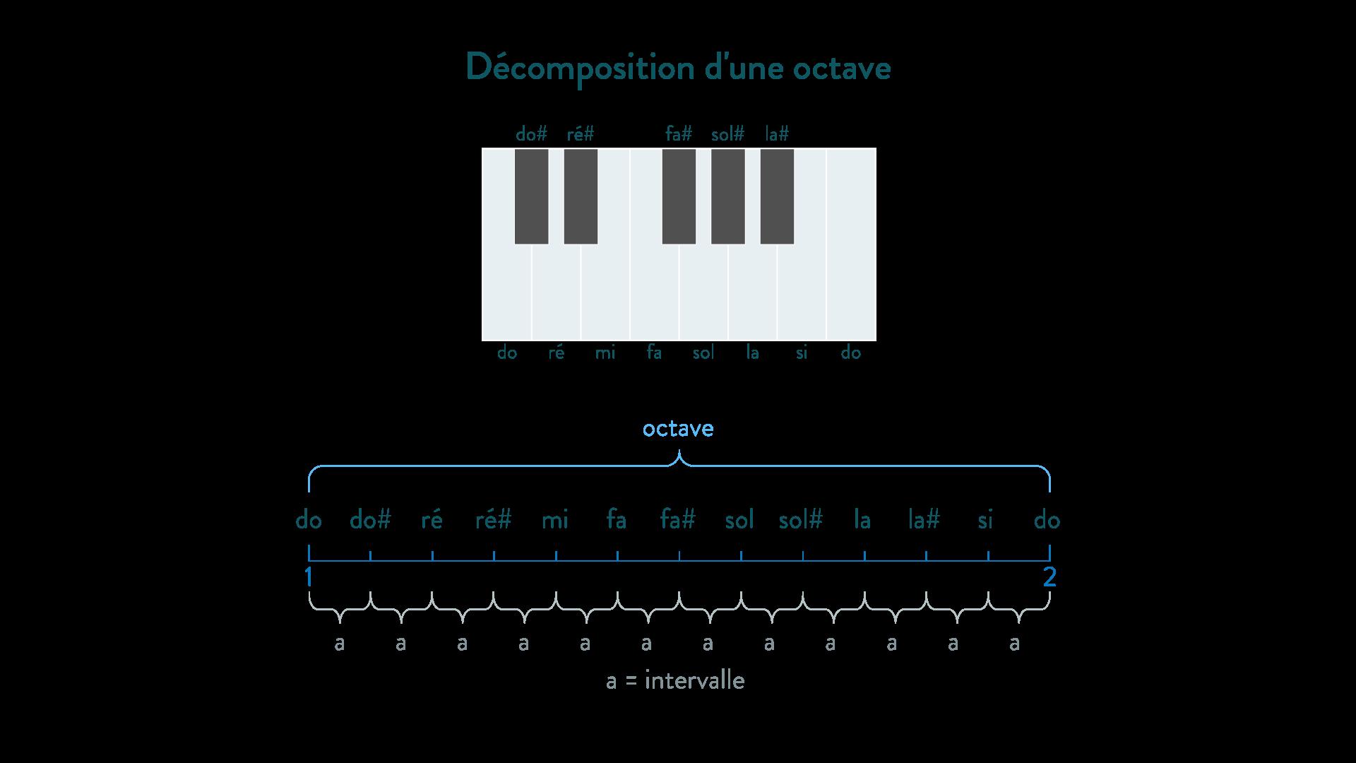 gamme tempérée octave