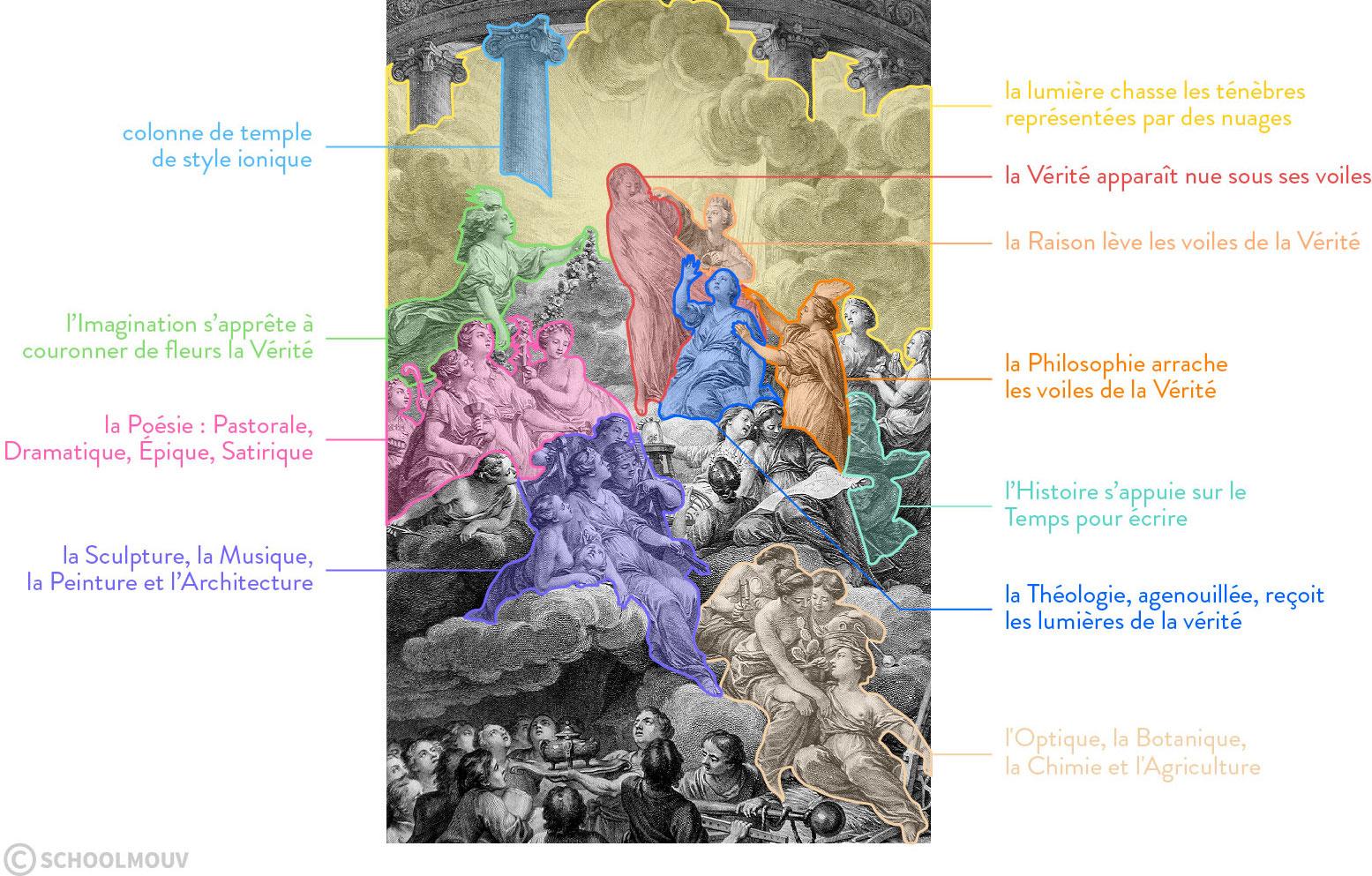 Frontispice Encyclopédie Diderot d'Alembert