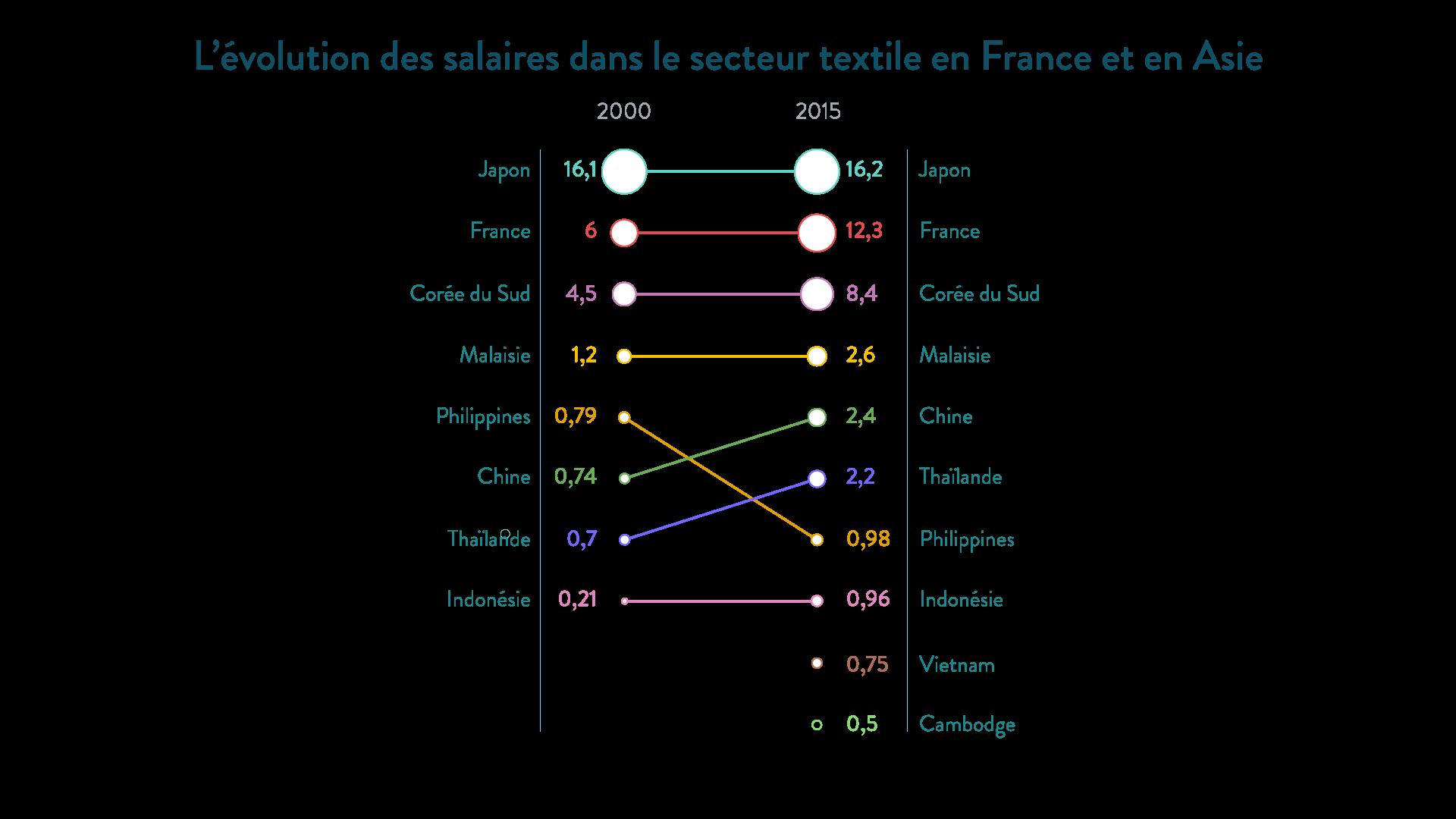 Évolution des salaires dans le secteur textile en France et en Asie - SchoolMouv - Géographie - 1re