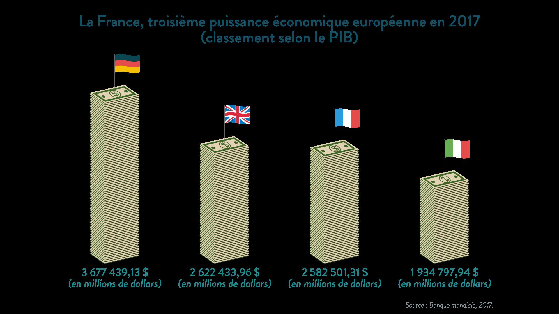 La France, troisième puissance économique européenne en 2017 - SchoolMouv - géographie 1re