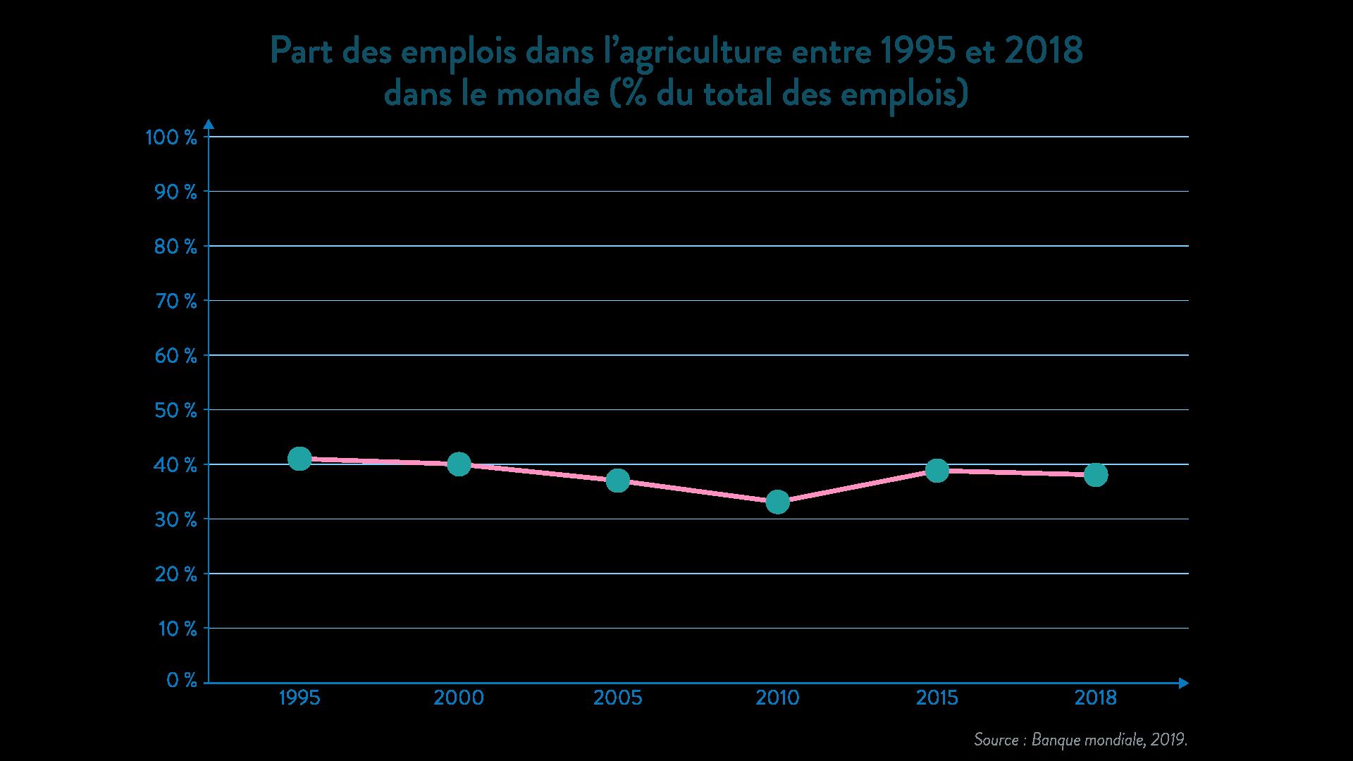 Part des emplois dans l'agriculture entre 1995 et 2018 dans le monde -gographie - 1re - SchoolMouv