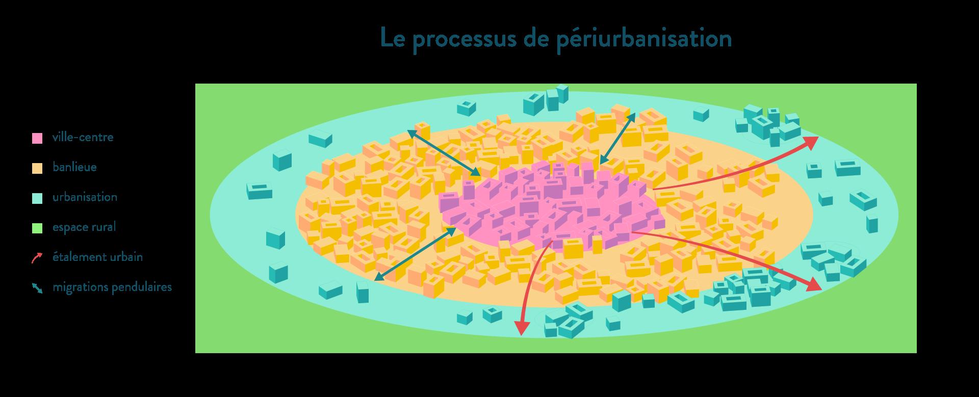 Le processus de périurbanisation - SchoolMouv - géographie - 1re