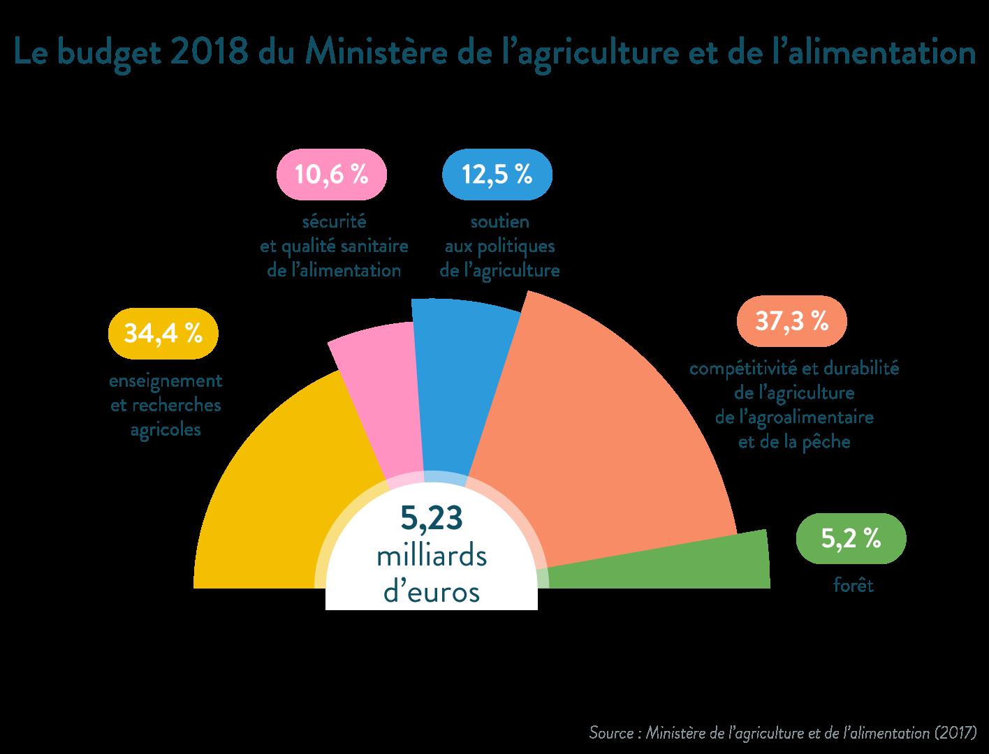 Budget 2018 du Ministère de l'agriculture et de l'alimentation - SchoolMouv - géographie - 1re