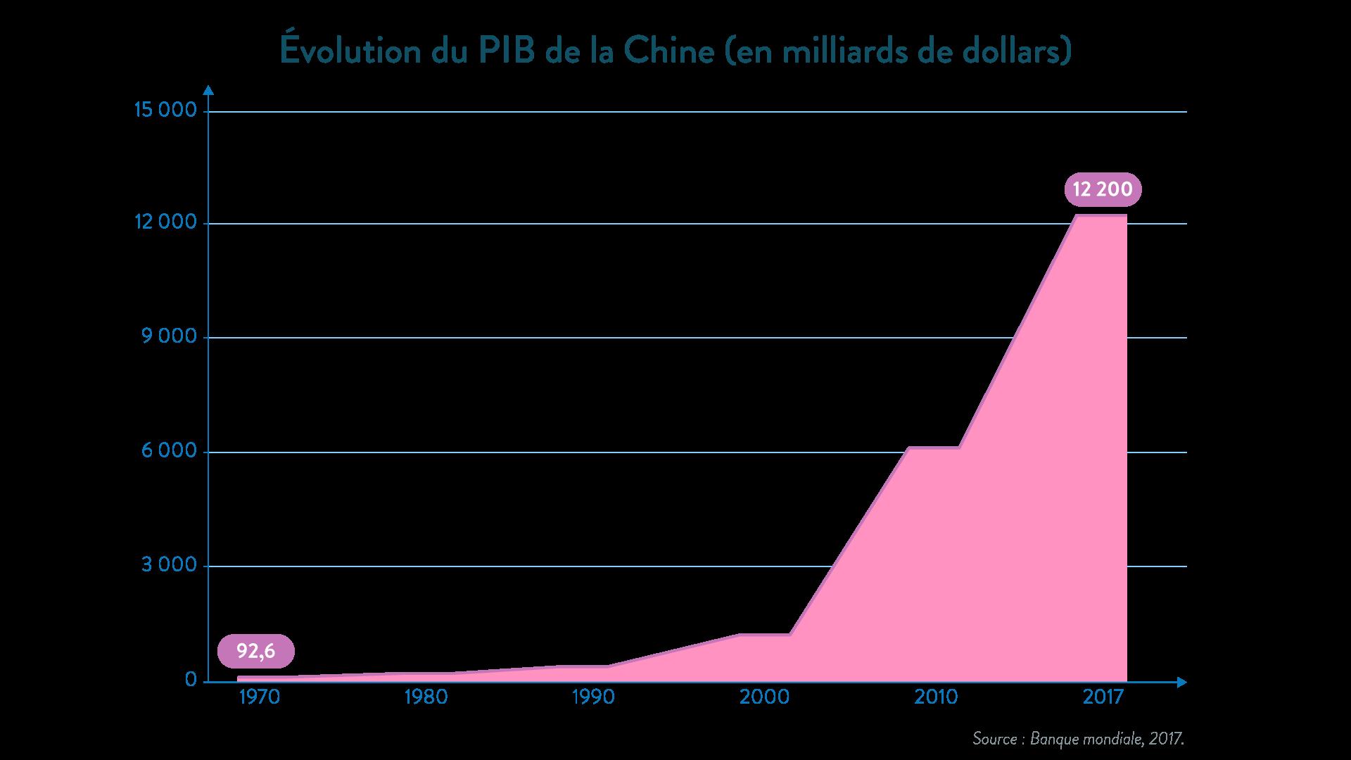 Évolution du PIB de la Chine - géographie - 1re - SchoolMouv