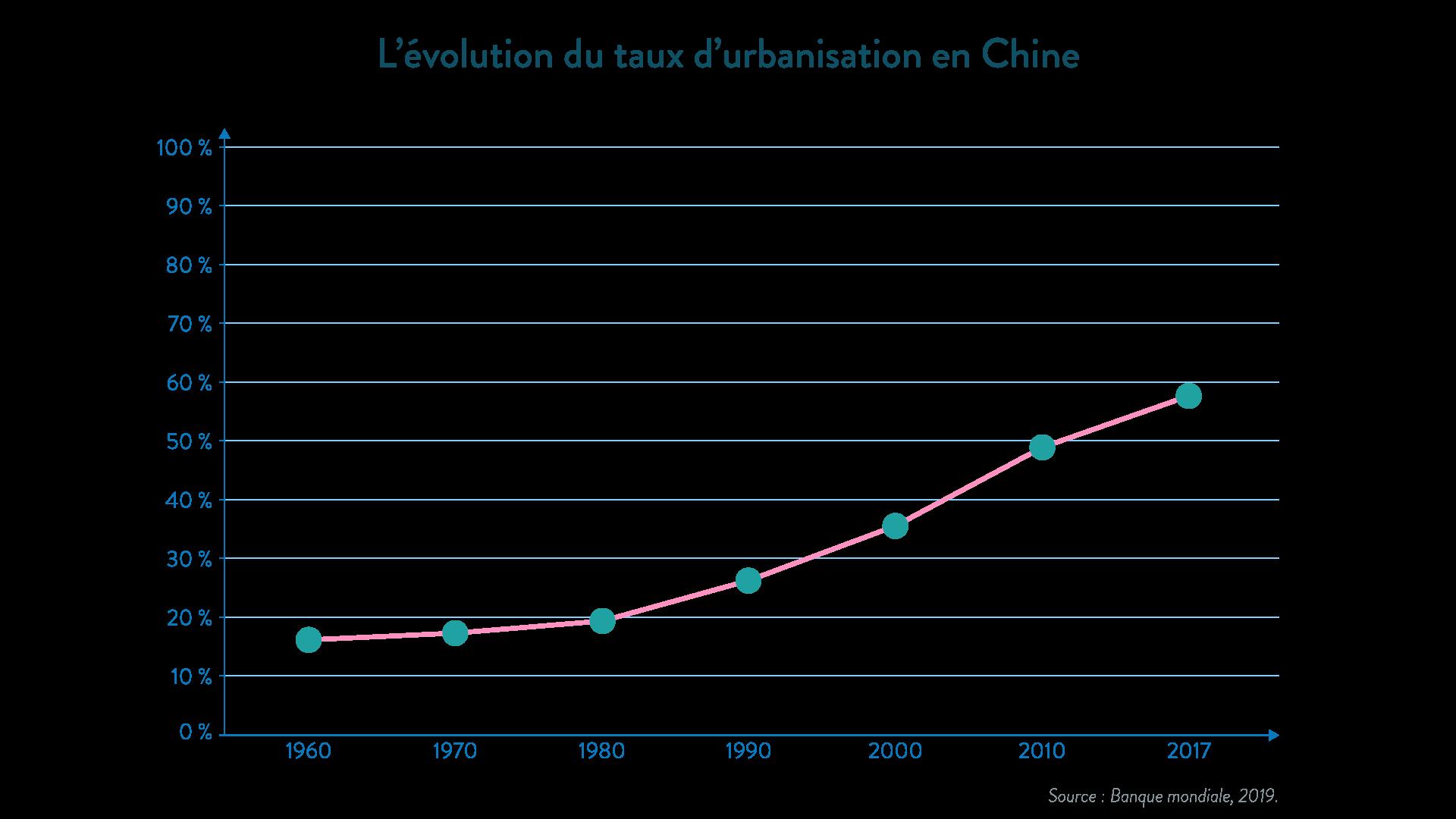 L'évolution du taux d'urbanisatione Chine - géographie - 1re - SchoolMouv