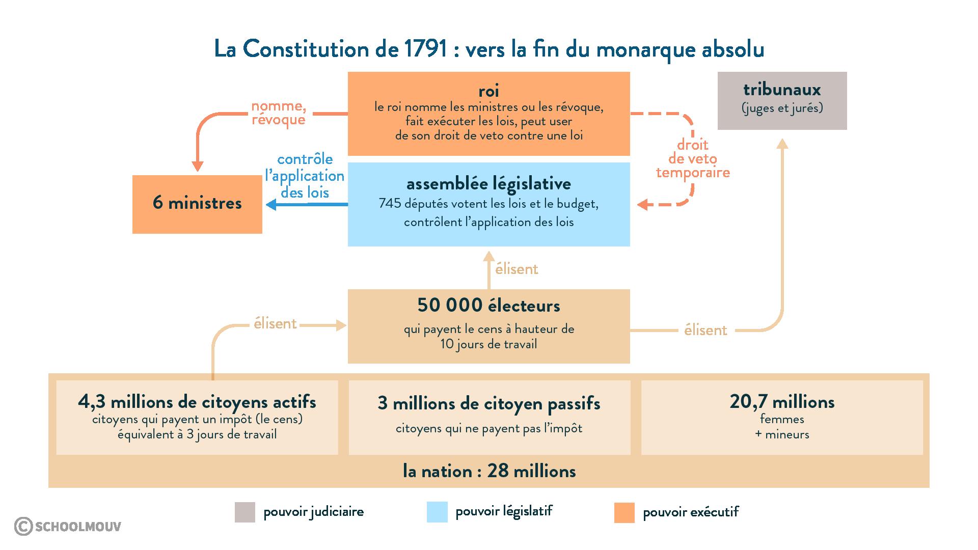 La Constitution de 1791: vers la fin du monarque absolu - Histoire - 1re - SchoolMouv