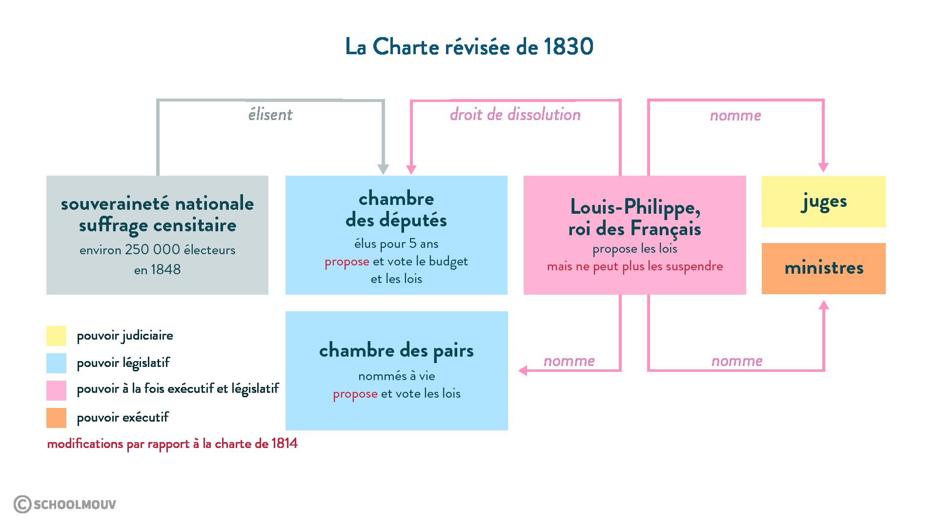 La Charte révisée de1830 - Histoire - 1re - SchoolMouv