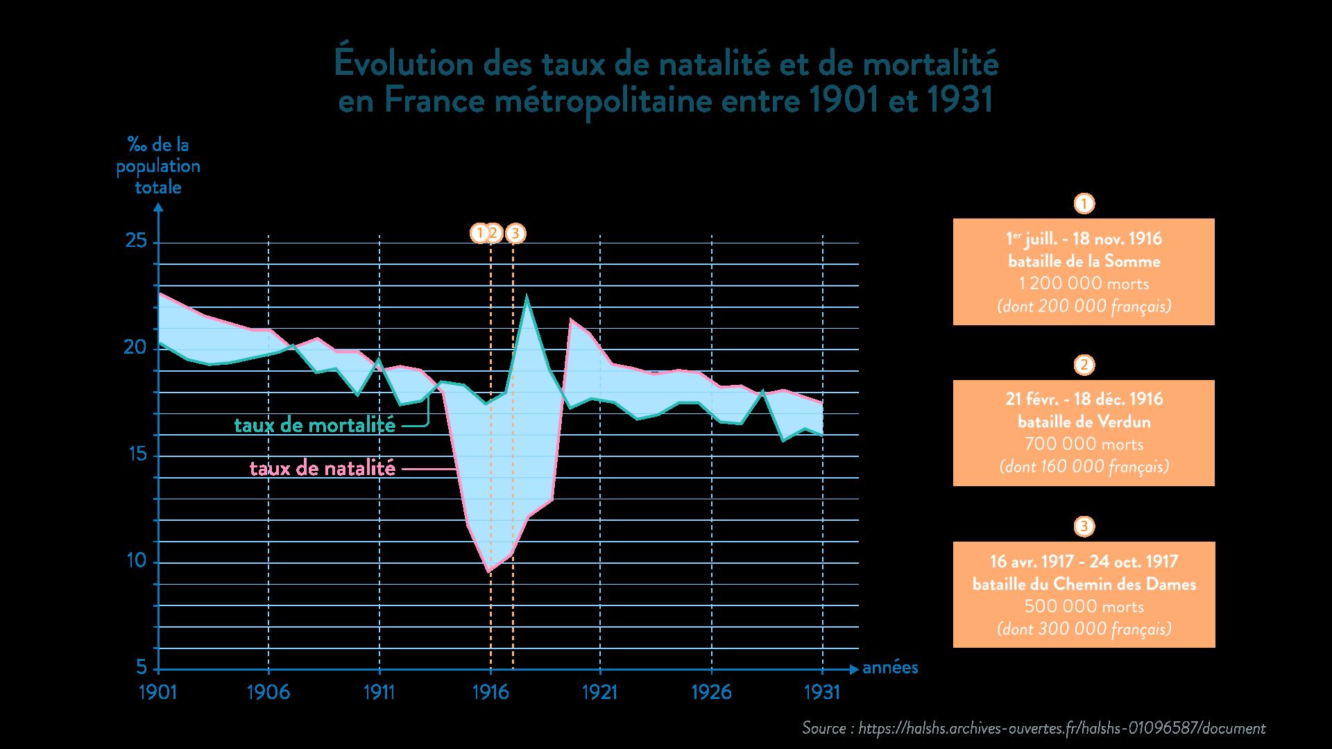 Taux de natalité et de mortalité en France entre 1901 et 1931 - SchoolMouv - Histoire - 1re