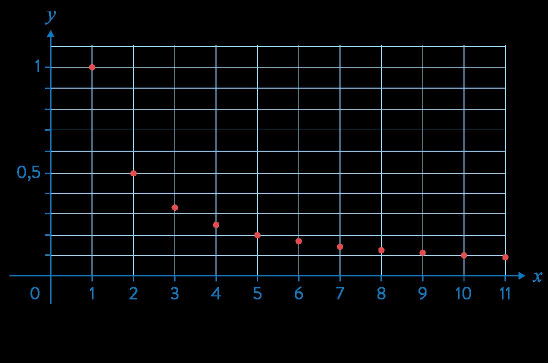 première réforme mathématiques suites