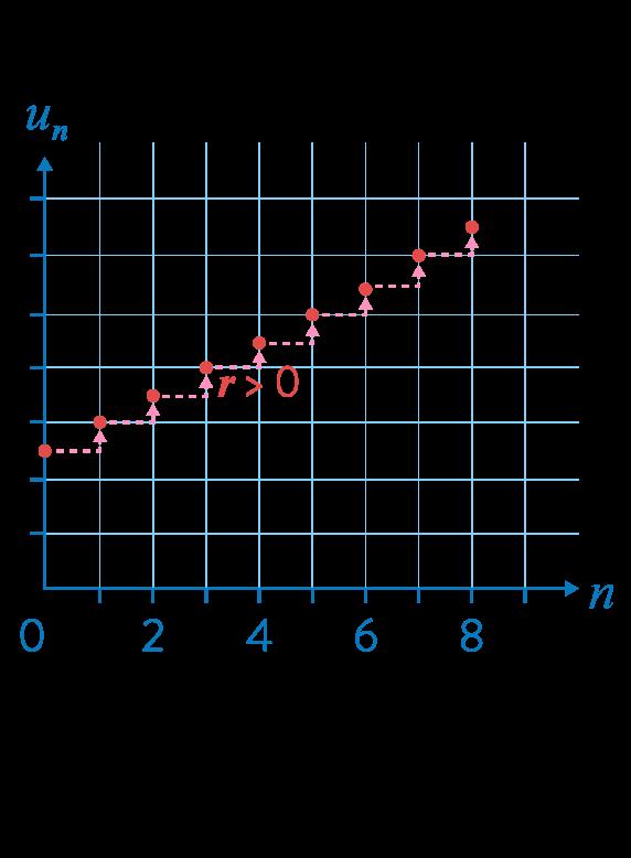 première réforme mathématiques suites arithmétiques