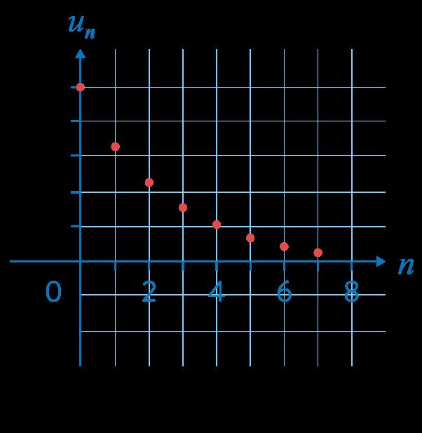première réforme mathématiques suites géométriques