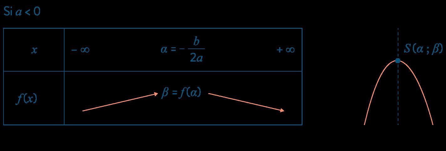 première réforme mathématiques polynômes second degré
