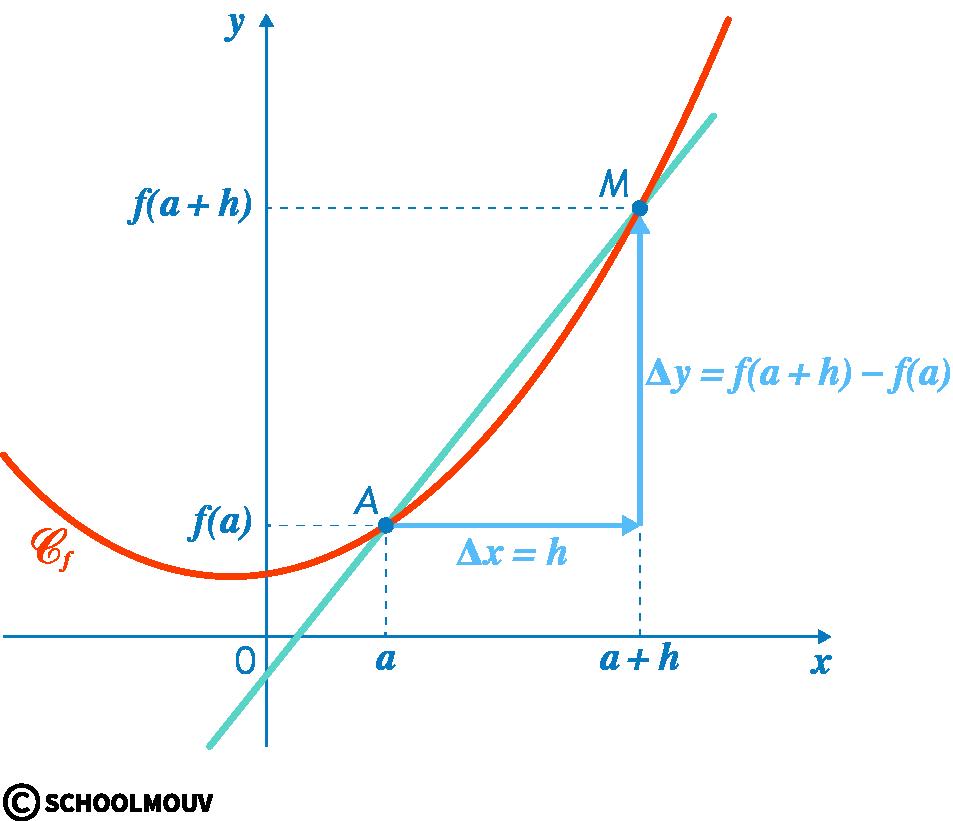mathématiques première réforme dérivation taux de variation