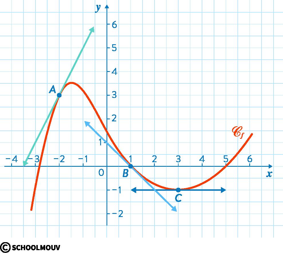 mathématiques première réforme dérivation