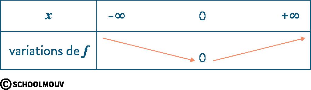 mathématiques première réforme dérivation valeur absolue