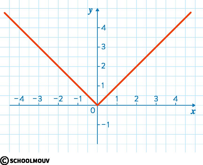 mathématiques première réforme dérivation fonction valeur absolue