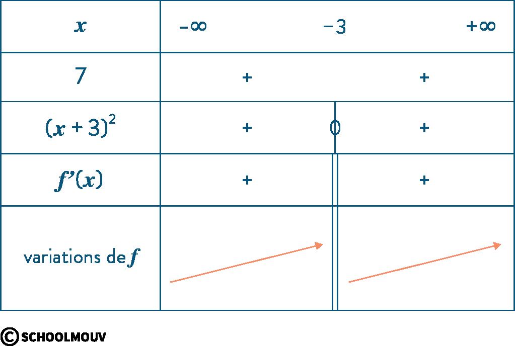 mathématiques première réforme variations et courbes représentatives fonctions