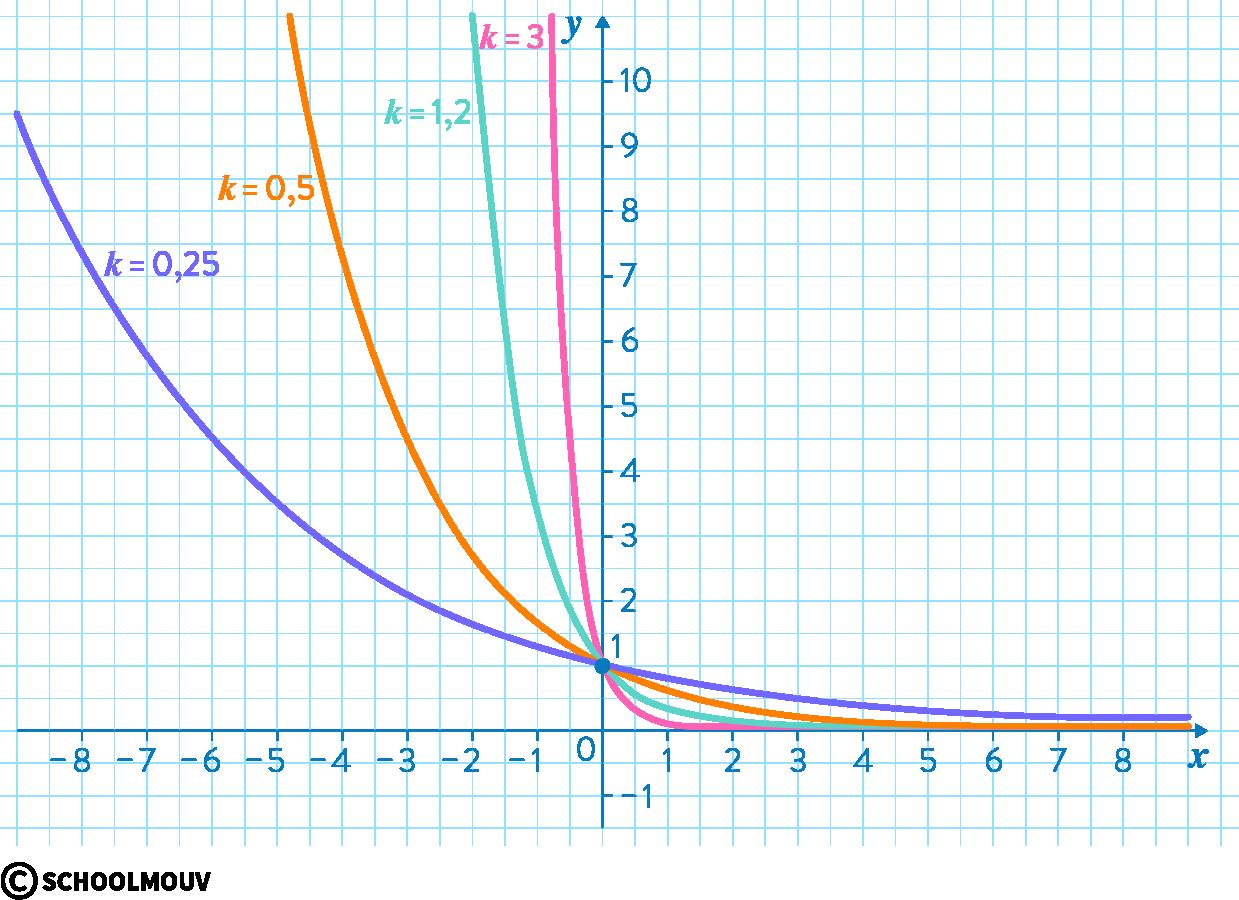 mathématiques première réforme fonction exponentielle suites