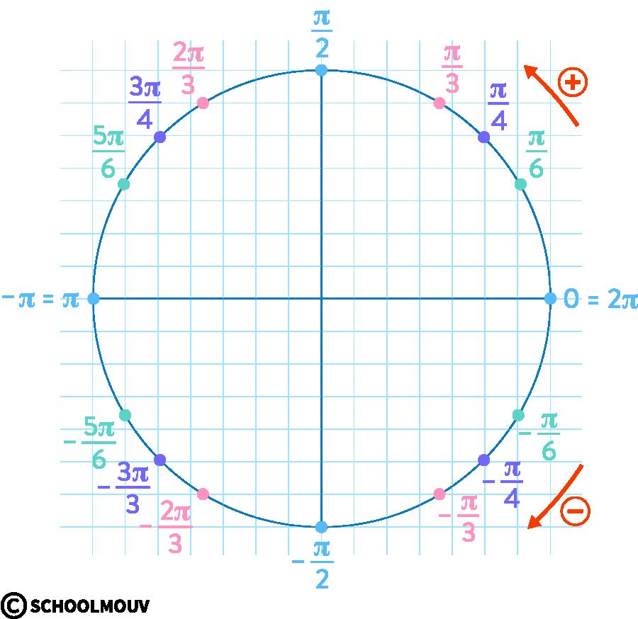 mathématiques première réforme fonctions trigonométriques cercle mesures principales