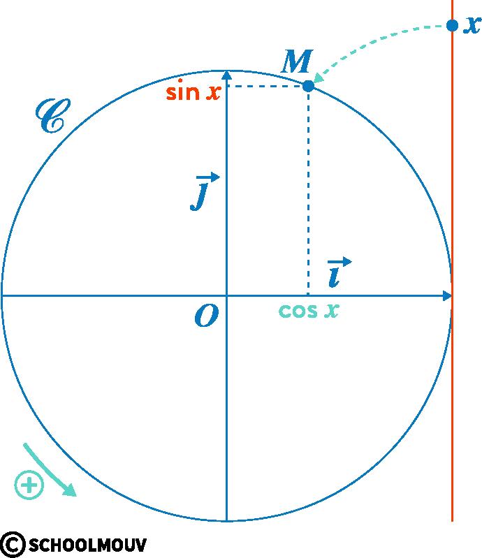 mathématiques première réforme fonctions trigonométriques cosinus sinus réel