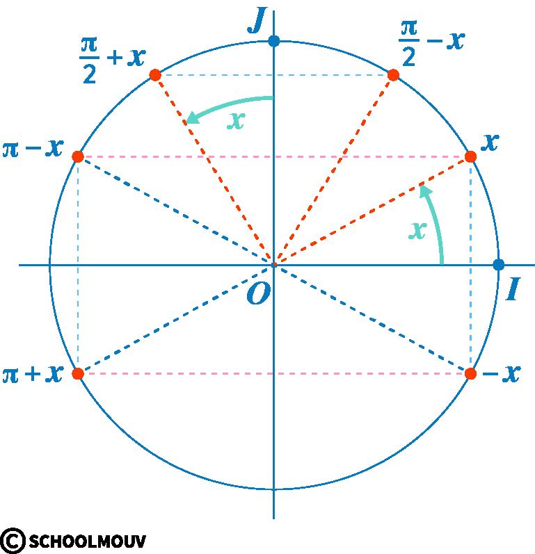 mathématiques première réforme fonctions trigonométriques cosinus sinus angles associés