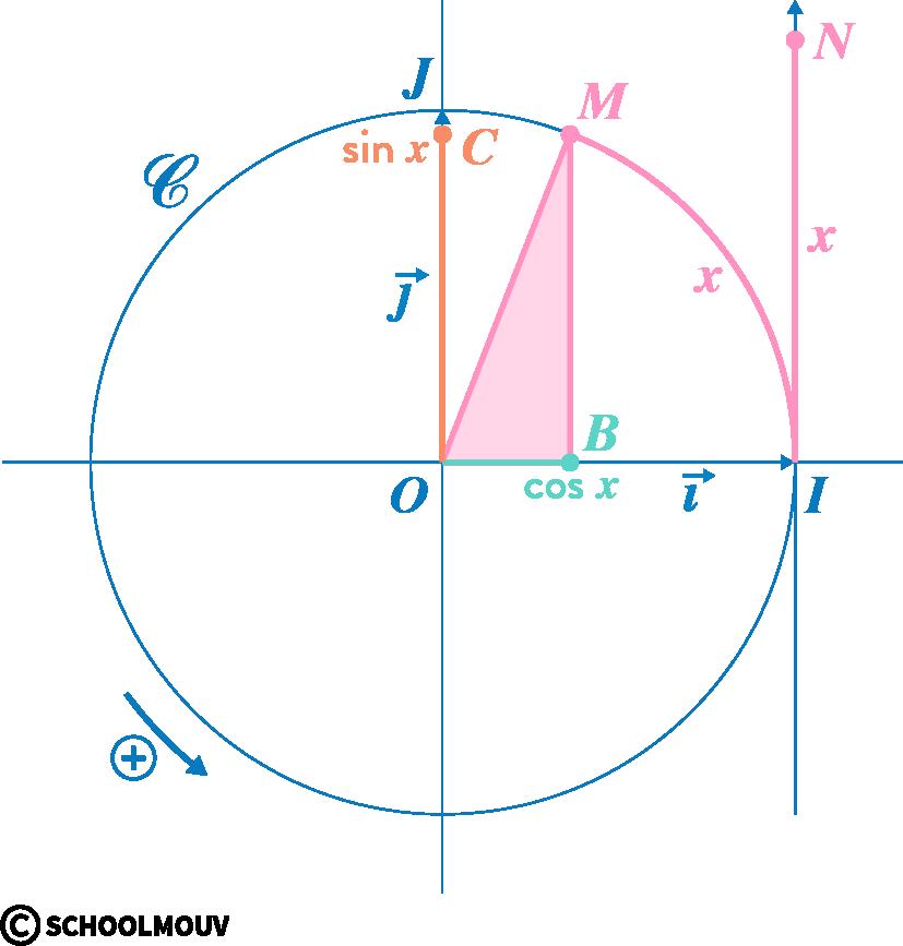 mathématiques première réforme fonctions trigonométriques triangle rectangle cosinus sinus