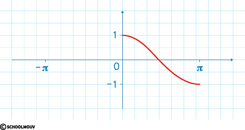mathématiques première réforme fonctions trigonométriques fonction cosinus