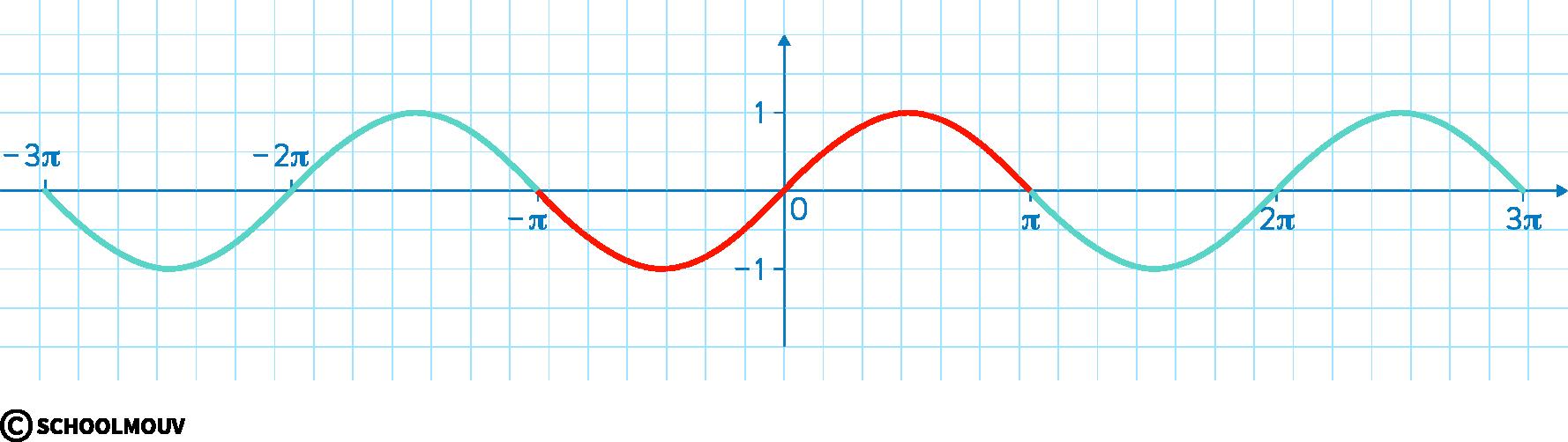 mathématiques première réforme fonctions trigonométriques fonction sinus