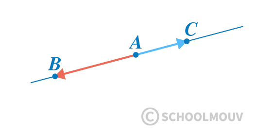 mathématiques première réforme géométrie repérée vecteurs colinéaires alignement