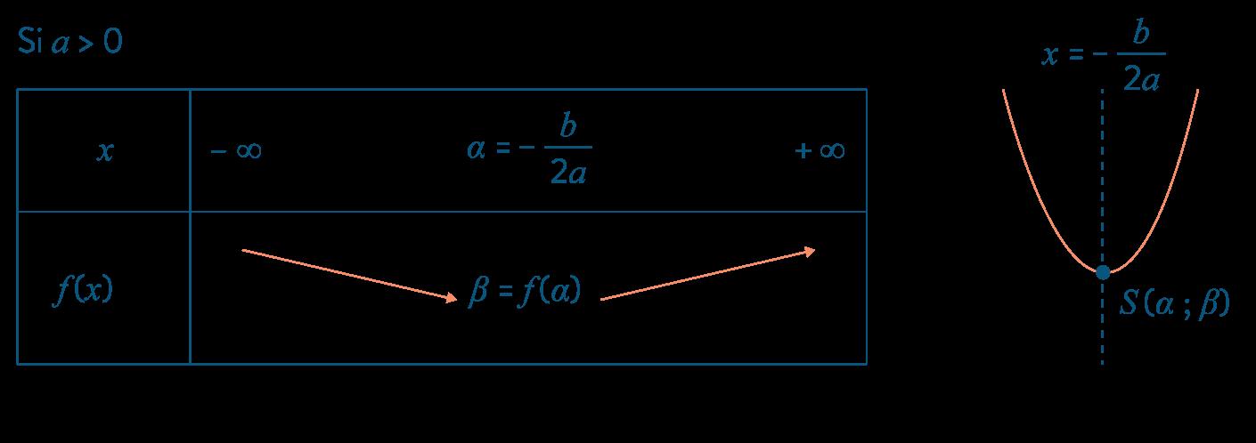mathématiques première réforme géométrie repérée équation parabole