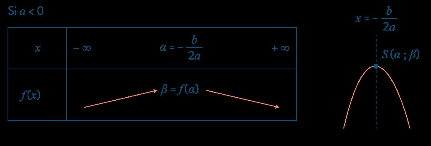 mathématiques première réforme géométrie repérée parbole